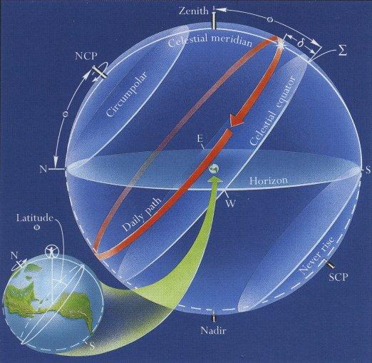 celestial sphere Celestial Sphere Labeled