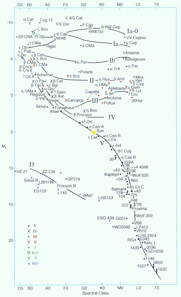 Diagram from the cambridge encyclopedia of stars j b kaler cambridge university press 2006 copyright cambridge university press nvjuhfo Images